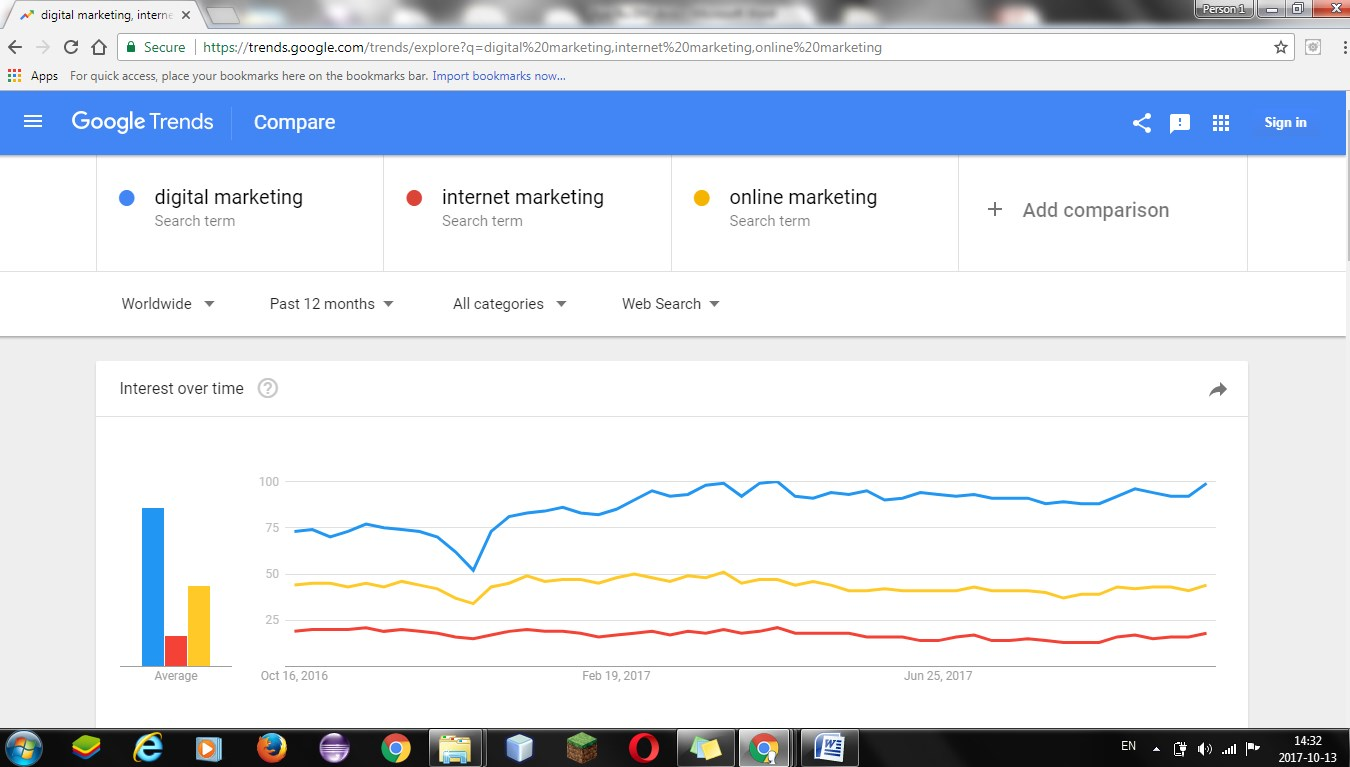 Istilah Digital Marketing Dipantau Dari Google Trends