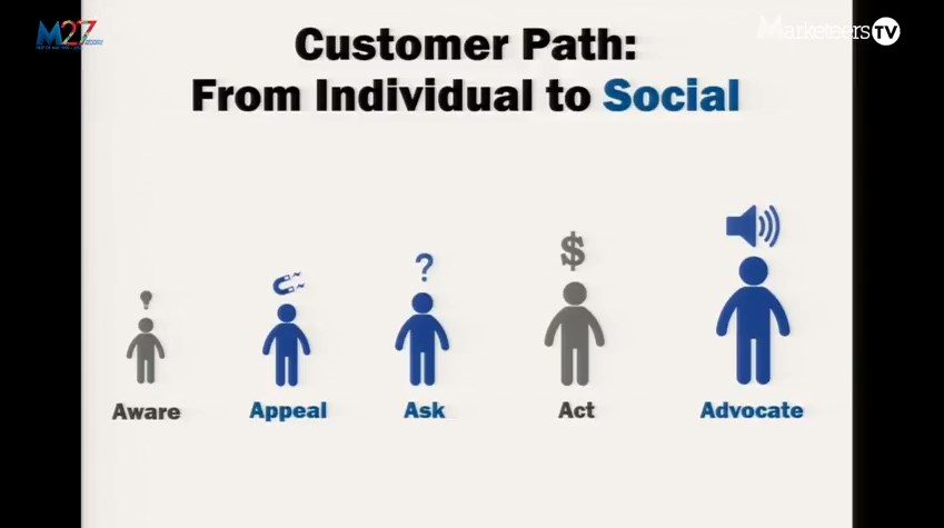 Customer Path From Individual to Social