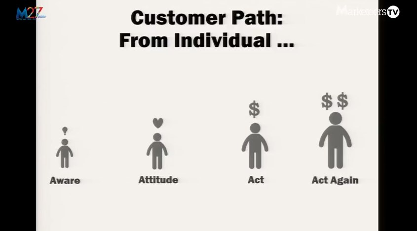 Customer Path From Individual