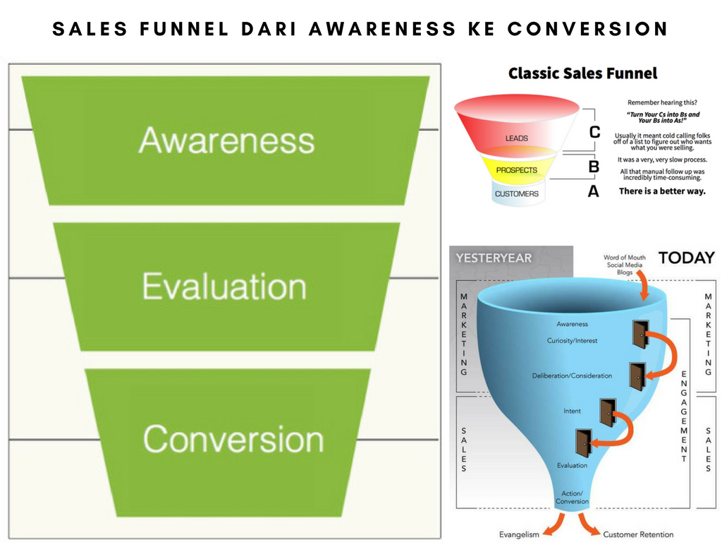SALES FUNNEL DARI AWARENESS KE CONVERSION