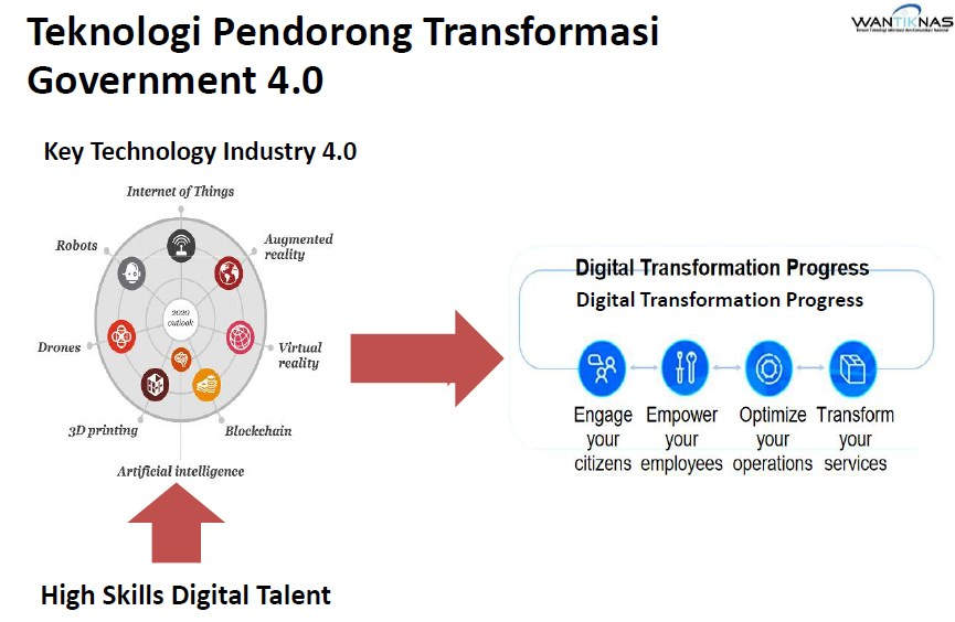 Teknologi Pendorong Transformasi Government 4.0