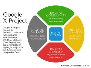 Google X Project